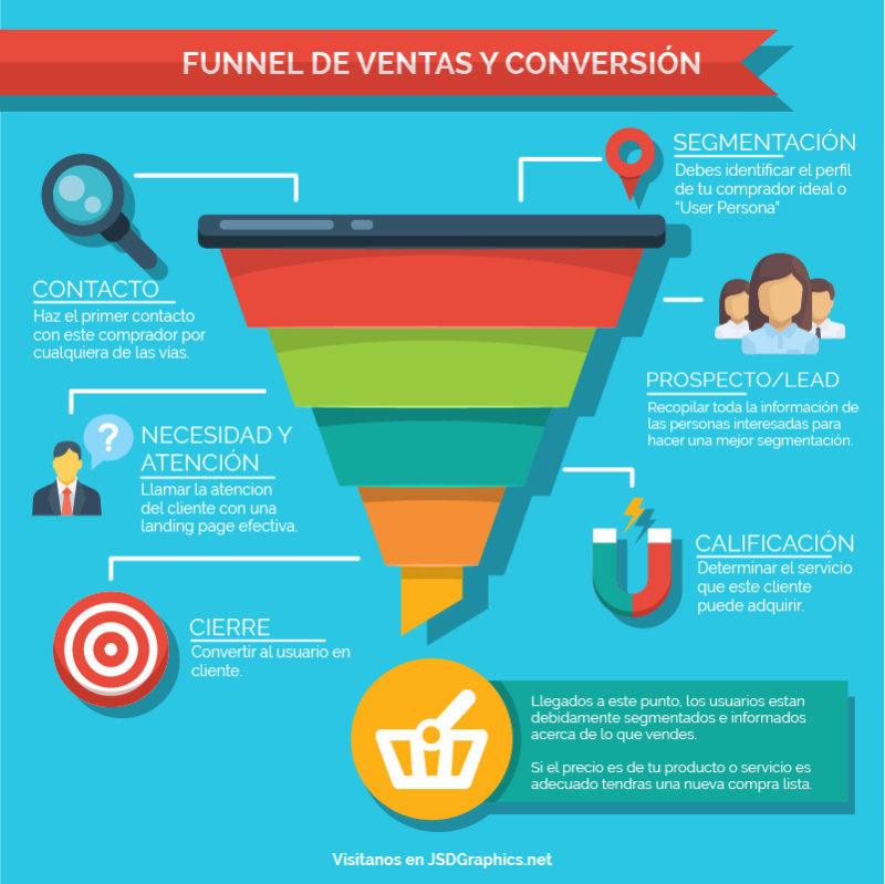infografia de funnel de ventas